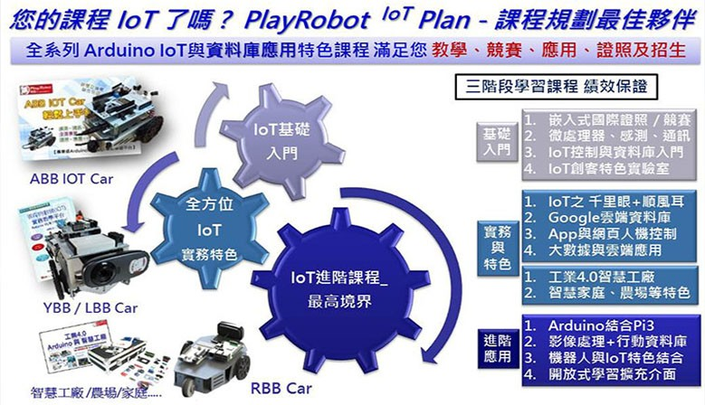 PlayRobot IoT Plan