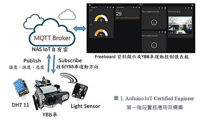 IoT證照02