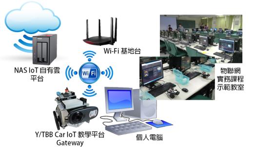 IoT證照08