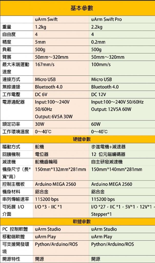uArm-表格_40