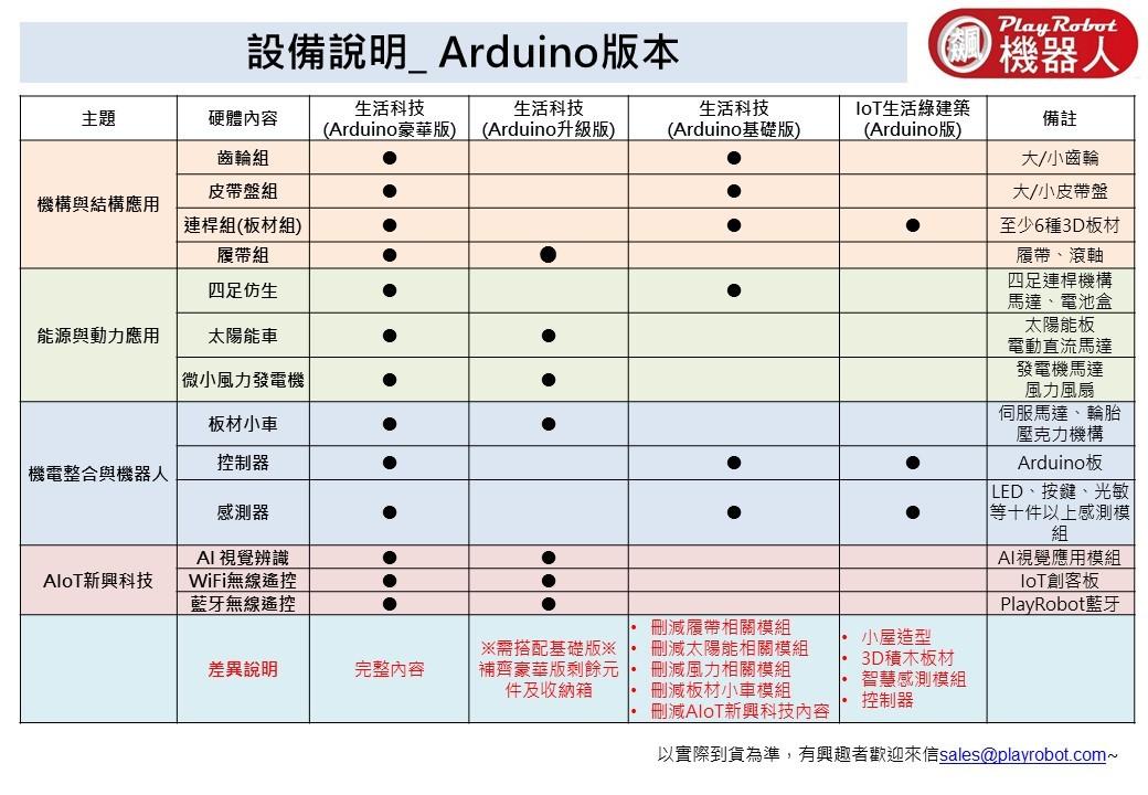 EDE0287-N-Arduino list