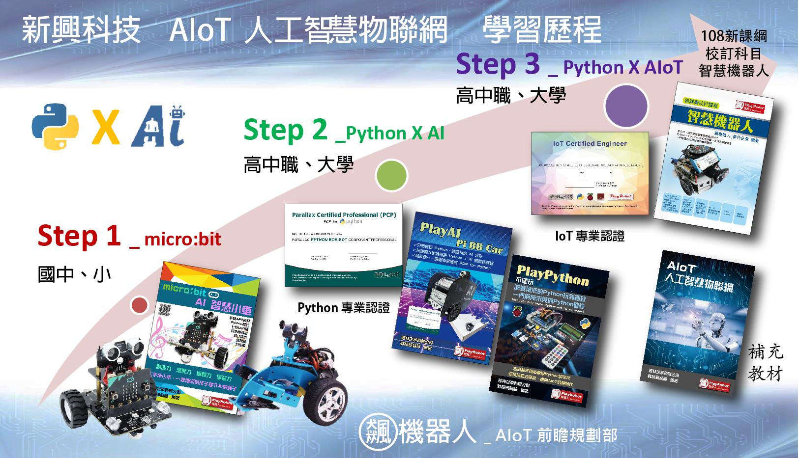 AIoT學習歷程
