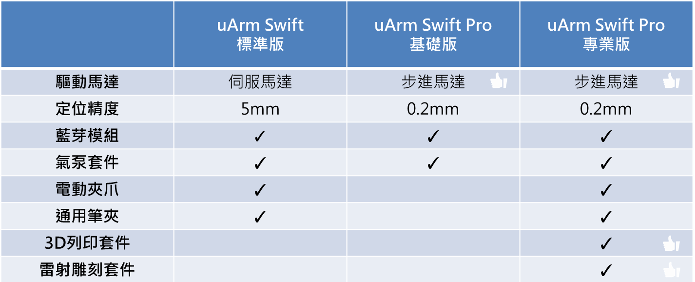Comparison Chart - uArm Swift.png
