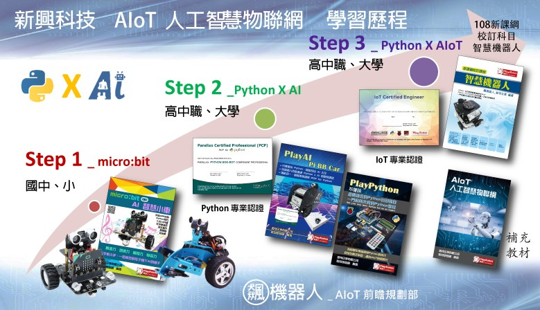 AIoT 產品介紹